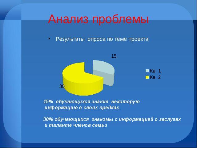 Анализ проблемы Результаты опроса по теме проекта 15% обучающихся знают некот...