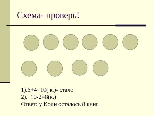 Схема- проверь! 1).6+4=10( к.)- стало 2). 10-2=8(к.) Ответ: у Коли осталось 8...