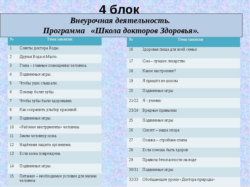 4 блок Внеурочная деятельность. Программа «Школа докторов Здоровья». № Тема з...