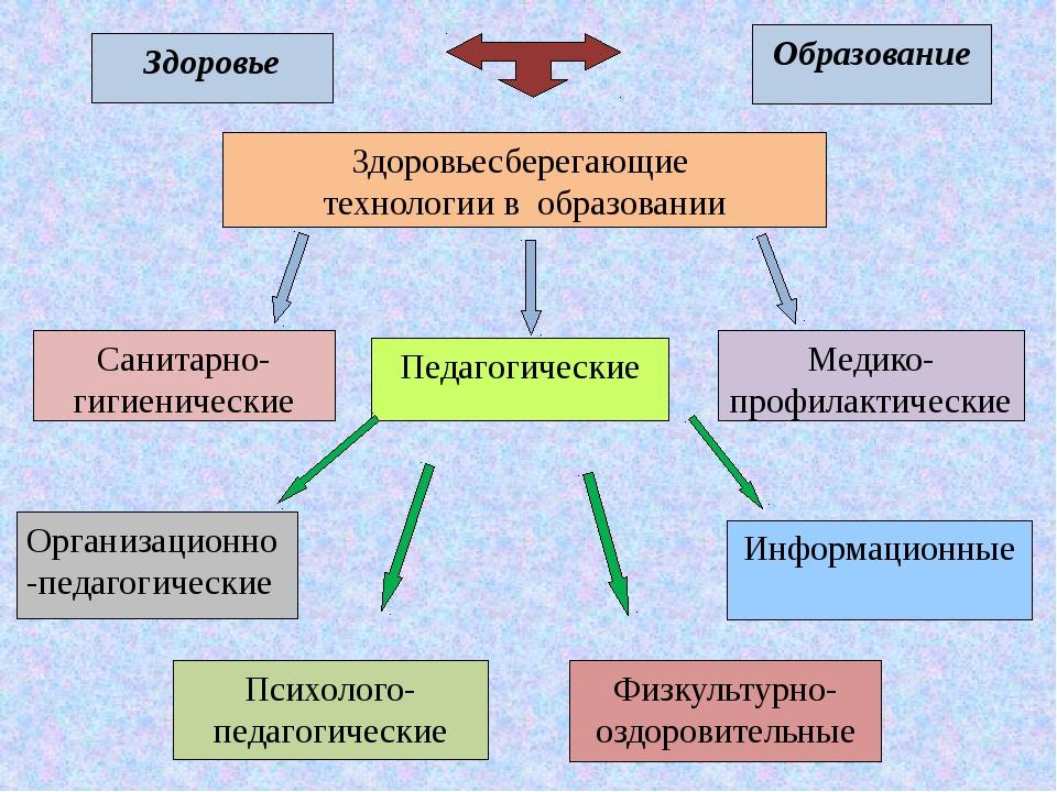 Здоровье Образование Здоровьесберегающие технологии в образовании Санитарно-...