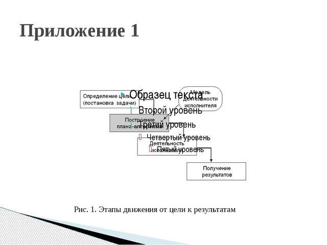 Приложение 1 Рис. 1. Этапы движения от цели к результатам
