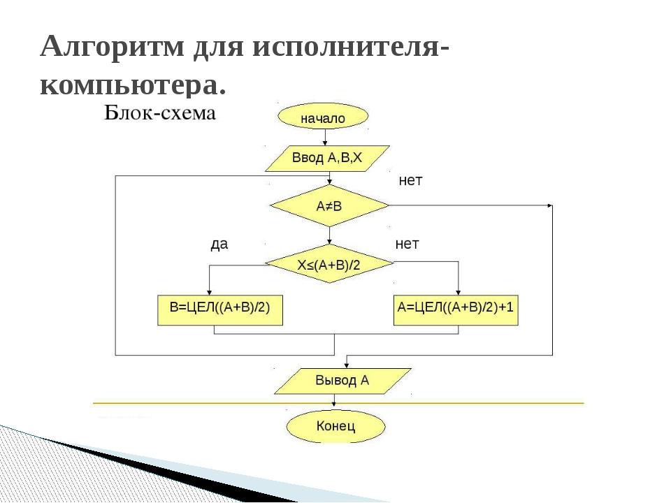 Алгоритм для исполнителя-компьютера.