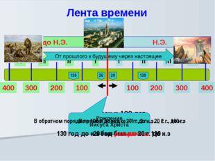 Лента времени I II III IV I II III IV Н.Э. до Н.Э. 100 200 300 400 100 200 3