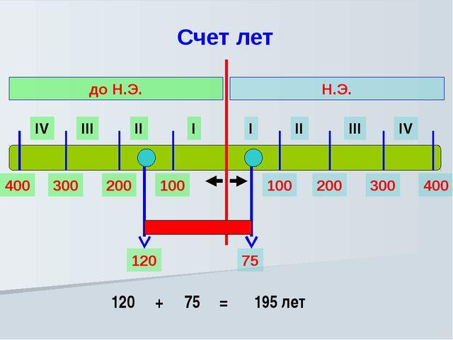 Счет лет I II III IV I II III IV Н.Э. до Н.Э. 100 200 300 400 100 200 300 40...