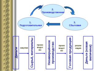 Деньги Сырьё, материалы Незавершённое производство Готовая продукция Деньги (