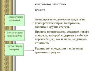 КРУГООБОРОТ ОБОРОТНЫХ СРЕДСТВ Первая стадия денежная Вторая стадия производст