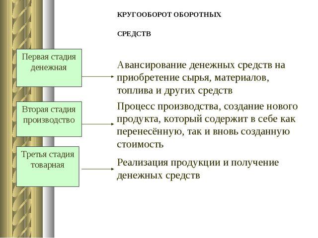 КРУГООБОРОТ ОБОРОТНЫХ СРЕДСТВ Первая стадия денежная Вторая стадия производст...