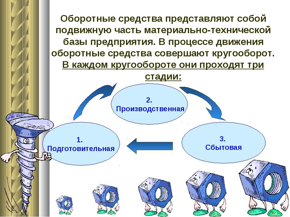 Презентация на тему Оборотные средства предприятия  слайда 6 Оборотные средства представляют собой подвижную часть материально технической
