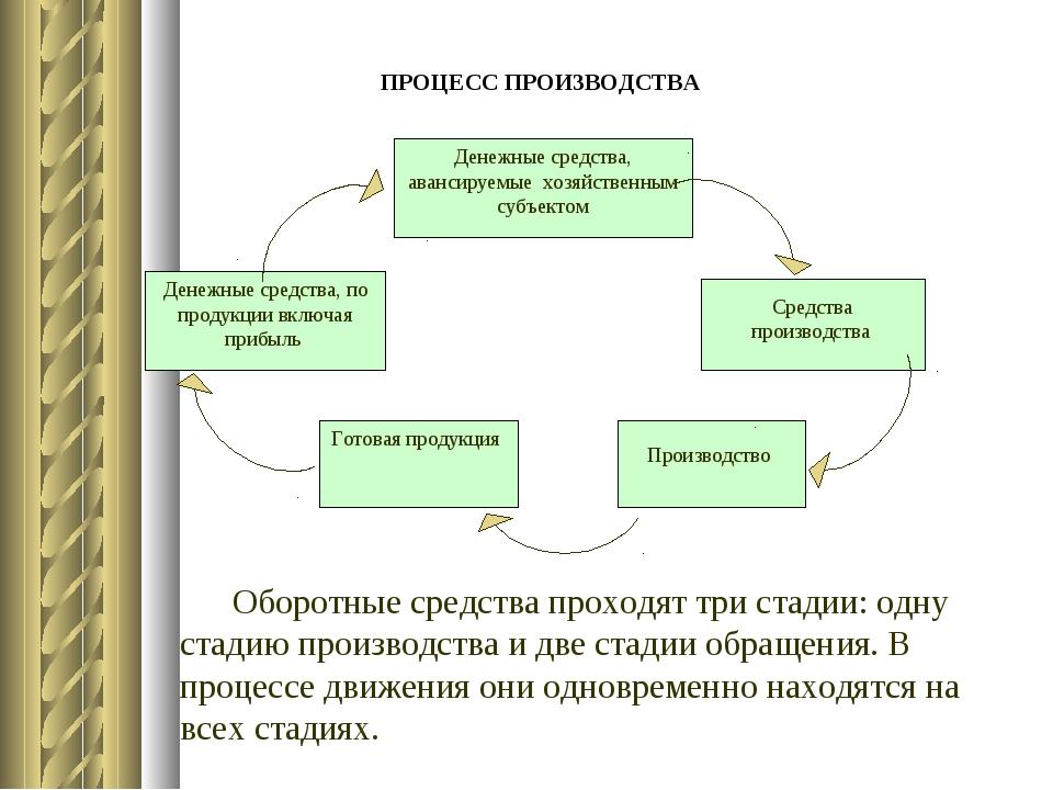 ПРОЦЕСС ПРОИЗВОДСТВА Денежные средства, авансируемые хозяйственным субъектом...