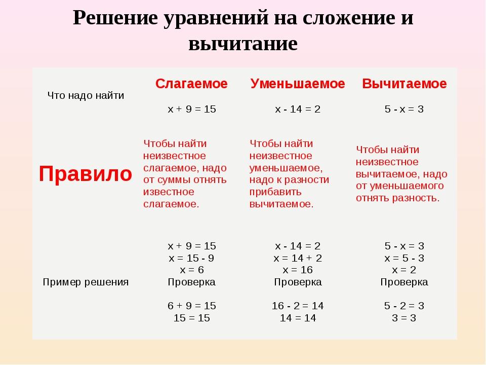 Придумать задачу за 4 класс решить уравнением физическая задача по решению определенного интеграла