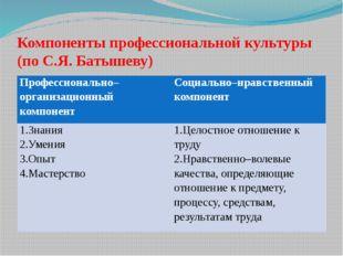 Компоненты профессиональной культуры (по С.Я. Батышеву) Профессионально–орган