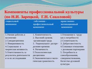 Компоненты профессиональной культуры (по Н.И. Зарецкой, Г.Н. Соколовой) соци