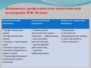 Компоненты профессионально-педагогической культуры(по И.Ф. Исаеву) аксиологи