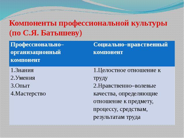 Компоненты профессиональной культуры (по С.Я. Батышеву) Профессионально–орган...