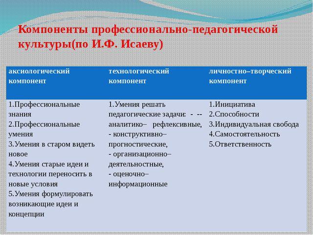 Компоненты профессионально-педагогической культуры(по И.Ф. Исаеву) аксиологи...