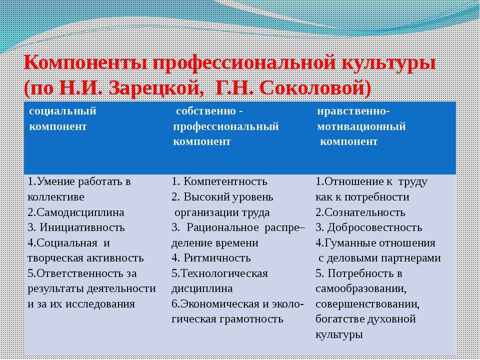 Компоненты профессиональной культуры (по Н.И. Зарецкой, Г.Н. Соколовой) соци...