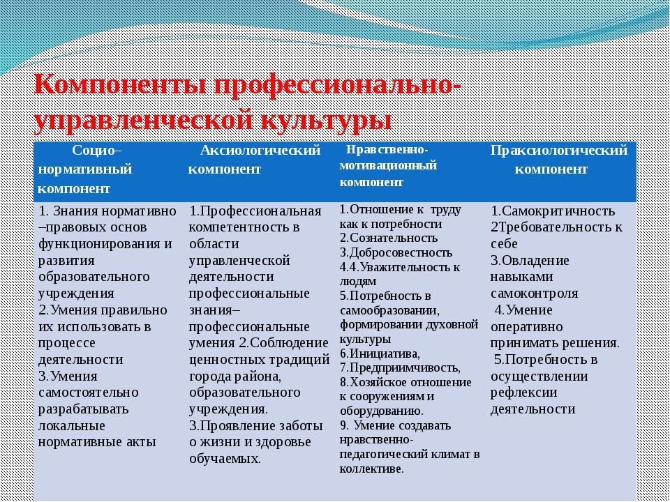Компоненты профессионально-управленческой культуры Социо–нормативный компонен...