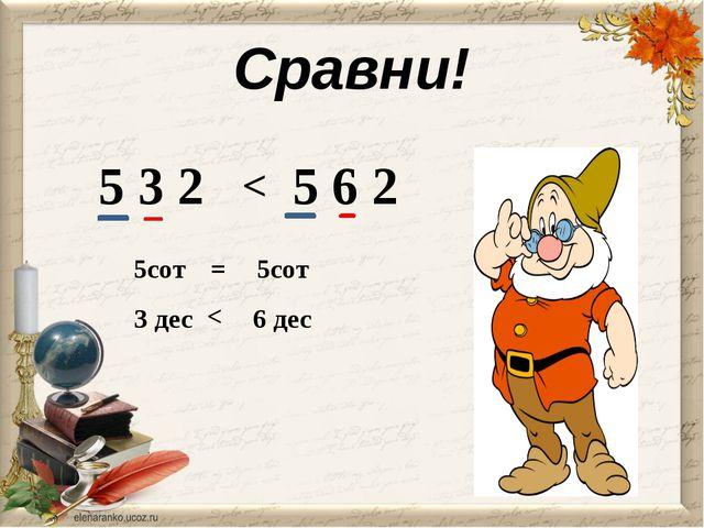 Сравни! 5 3 2 5 6 2 < 5сот 5сот = 3 дес 6 дес <