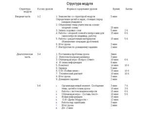 Структура модуля Структура модуляКол-во уроковФорма и содержание уроковВре