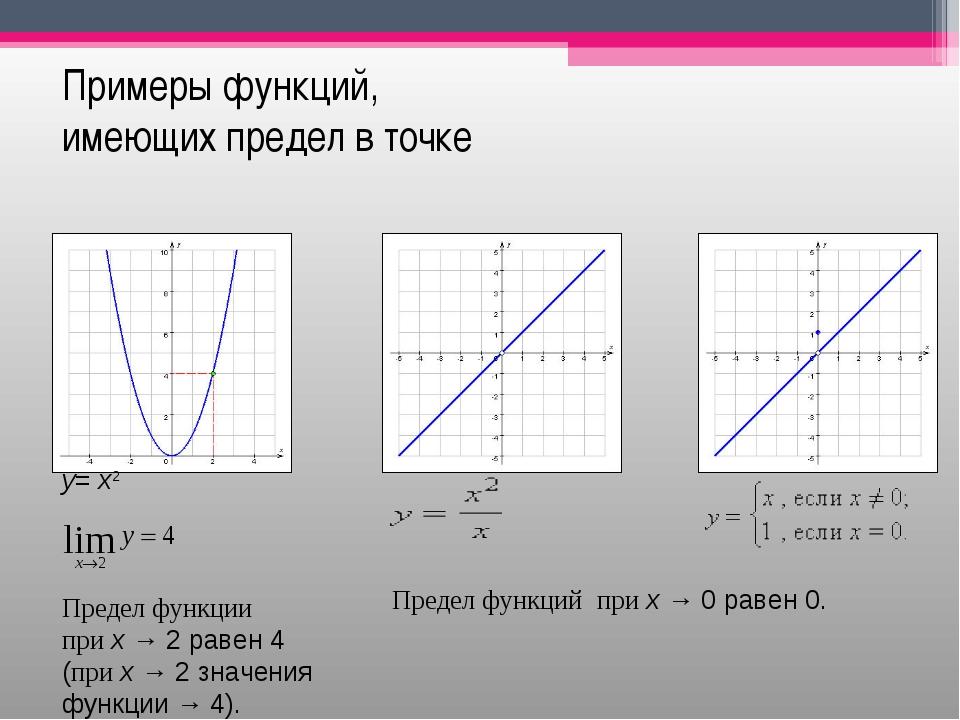 Примеры функций, имеющих предел в точке у=x2 Предел функции приx→2 раве...