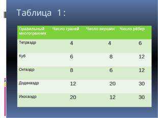 Таблица 1: Правильныймногогранник Число граней Число вершин Число рёбер Тетра