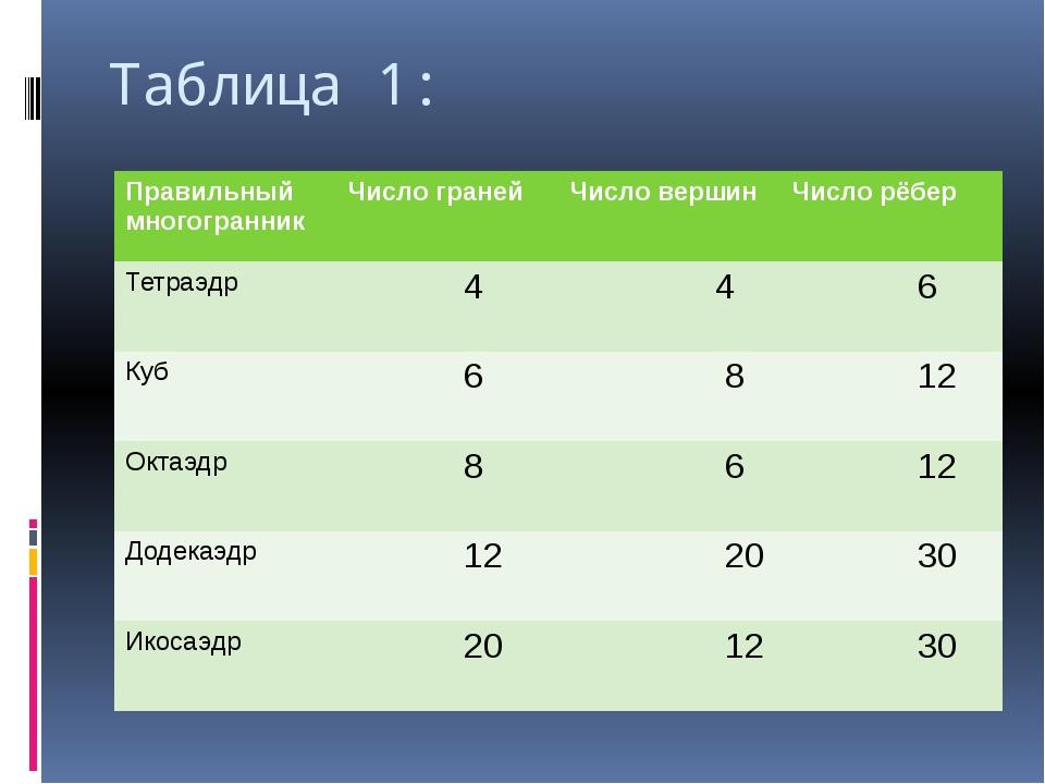 Таблица 1: Правильныймногогранник Число граней Число вершин Число рёбер Тетра...