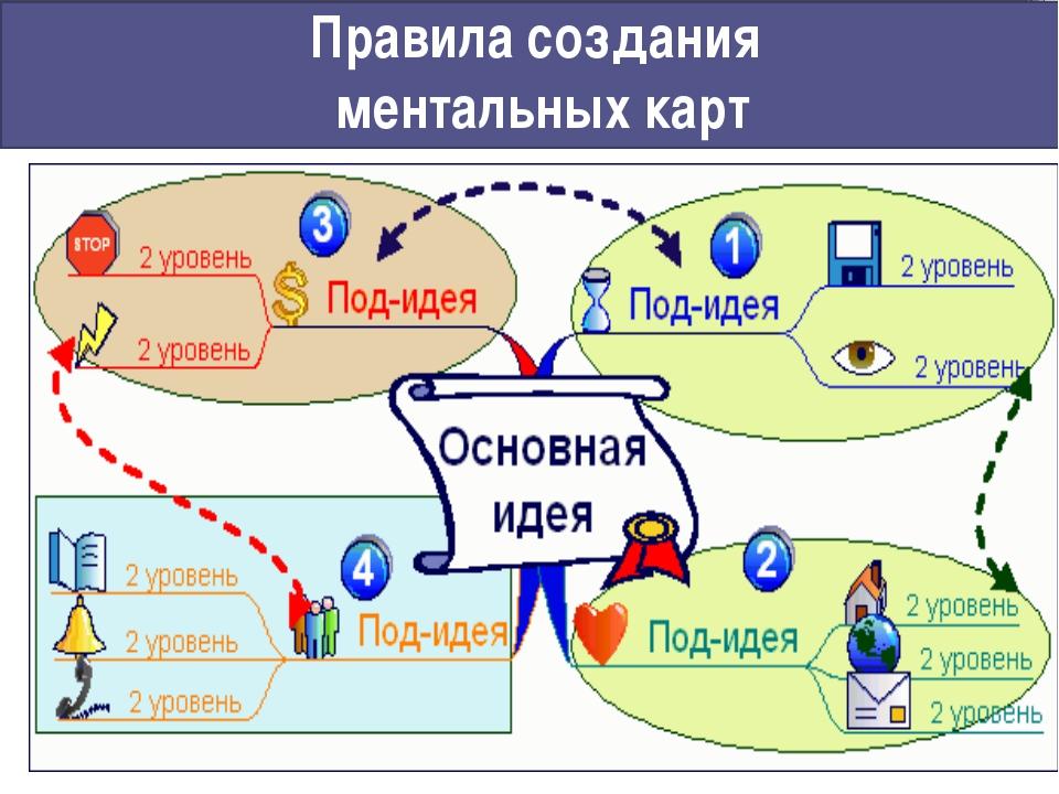 Правила создания ментальных карт www.stimul.biz