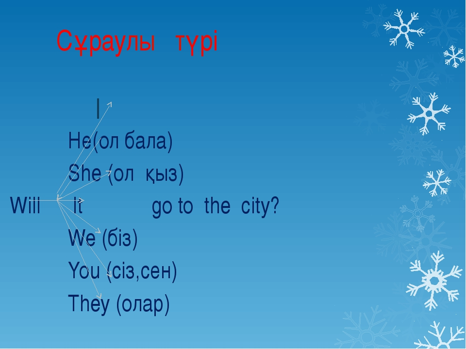 Сұраулы түрі I Hе(ол бала) She (ол қыз) Will It go to the city? We (біз) You...