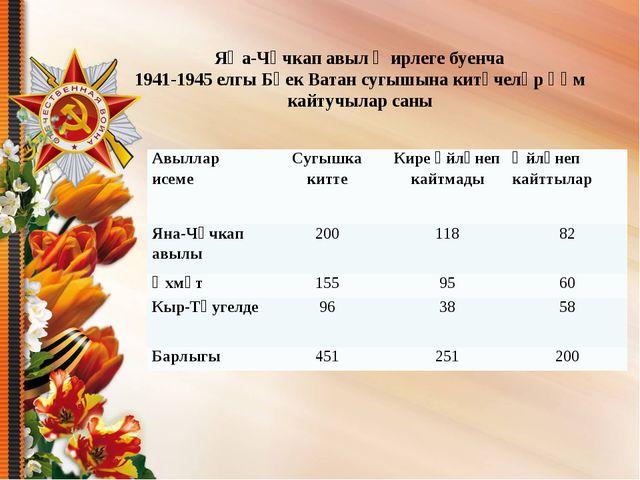Яңа-Чәчкап авыл җирлеге буенча 1941-1945 елгы Бөек Ватан сугышына китүчеләр һ...