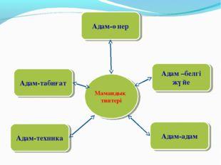 Мамандық типтері Адам-табиғат Адам –белгі жүйе Адам-техника Адам-адам Адам-өнер