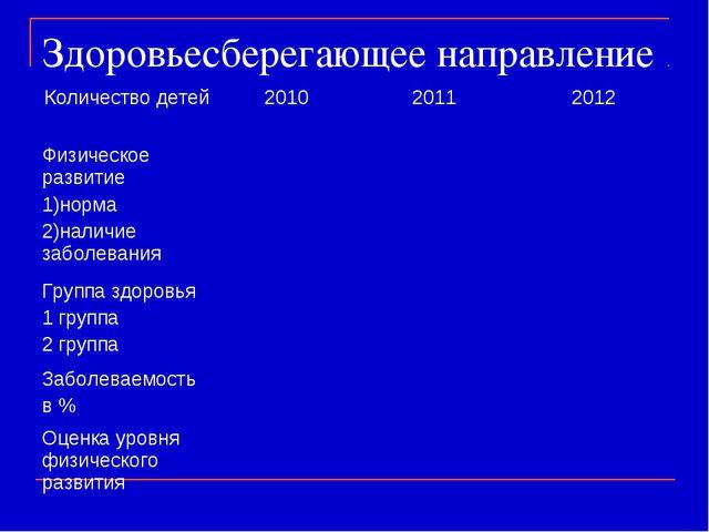Здоровьесберегающее направление Количество детей 201020112012 Физическое р...