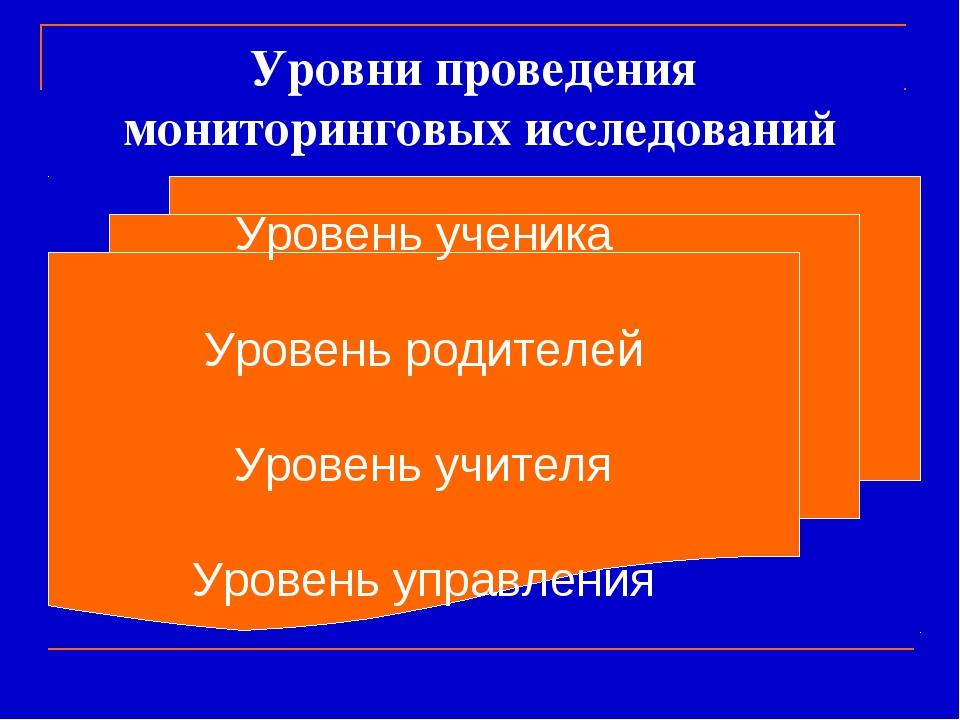 Уровни проведения мониторинговых исследований Уровень ученика Уровень родител...