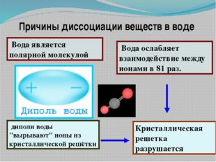+ + - - + + - - Раствор Кристалл - + + + - - + + - - - + NaCl → Na+ + Cl - Ме
