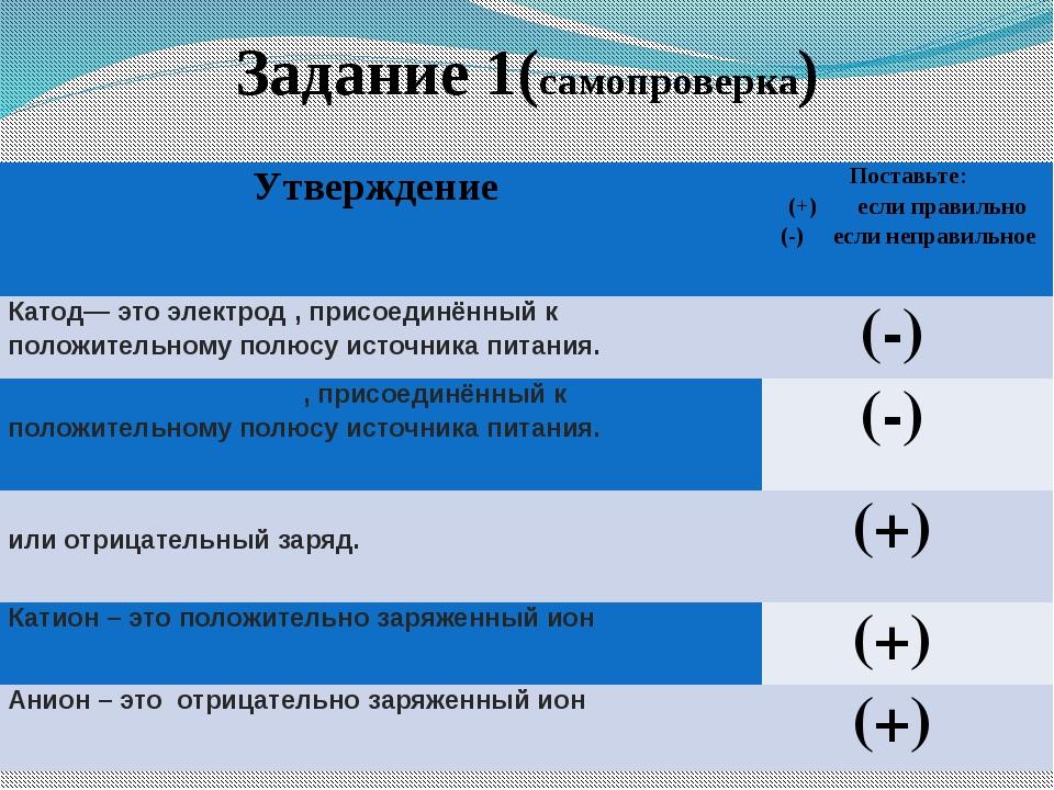 Заполним таблицу H2O NaCl HCl Сахар Масло подсолн. NaOH Чистое вещество (пров...