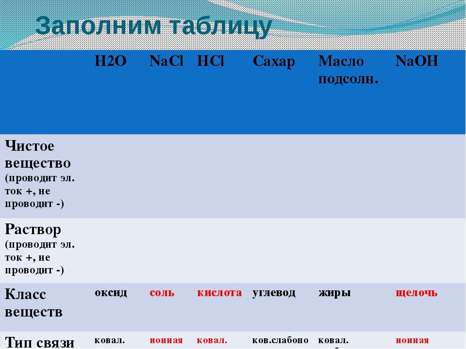 Проверка заполнения таблицы H2O NaCl HCl Сахар Масло подсолн. NaOH Чистое вещ...