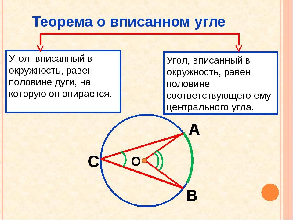 Теорема о вписанном угле Угол, вписанный в окружность, равен половине дуги, н...