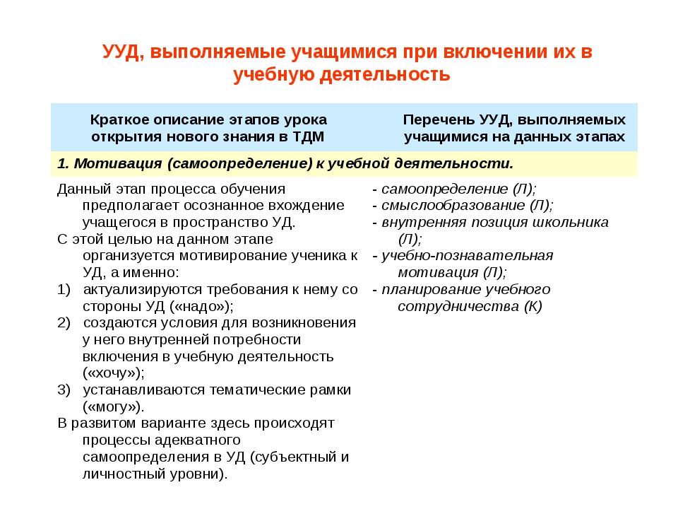 УУД, выполняемые учащимися при включении их в учебную деятельность Краткое оп...