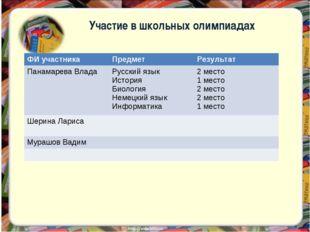 Участие в школьных олимпиадах ФИ участника Предмет Результат Панамарева Вла