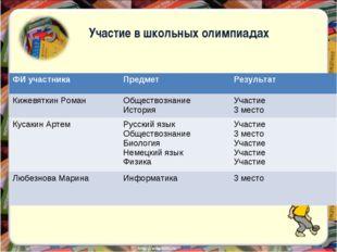 Участие в школьных олимпиадах ФИ участника Предмет Результат Кижевяткин Ром