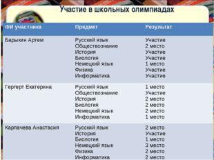 Участие в школьных олимпиадах ФИ участника Предмет Результат Барыкин Артем