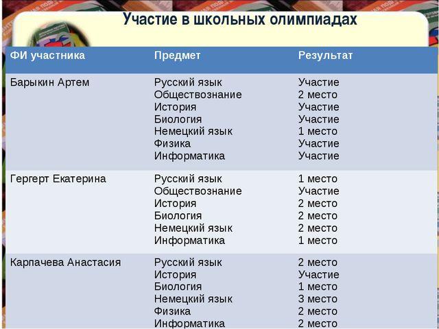 Участие в школьных олимпиадах ФИ участника Предмет Результат Барыкин Артем...