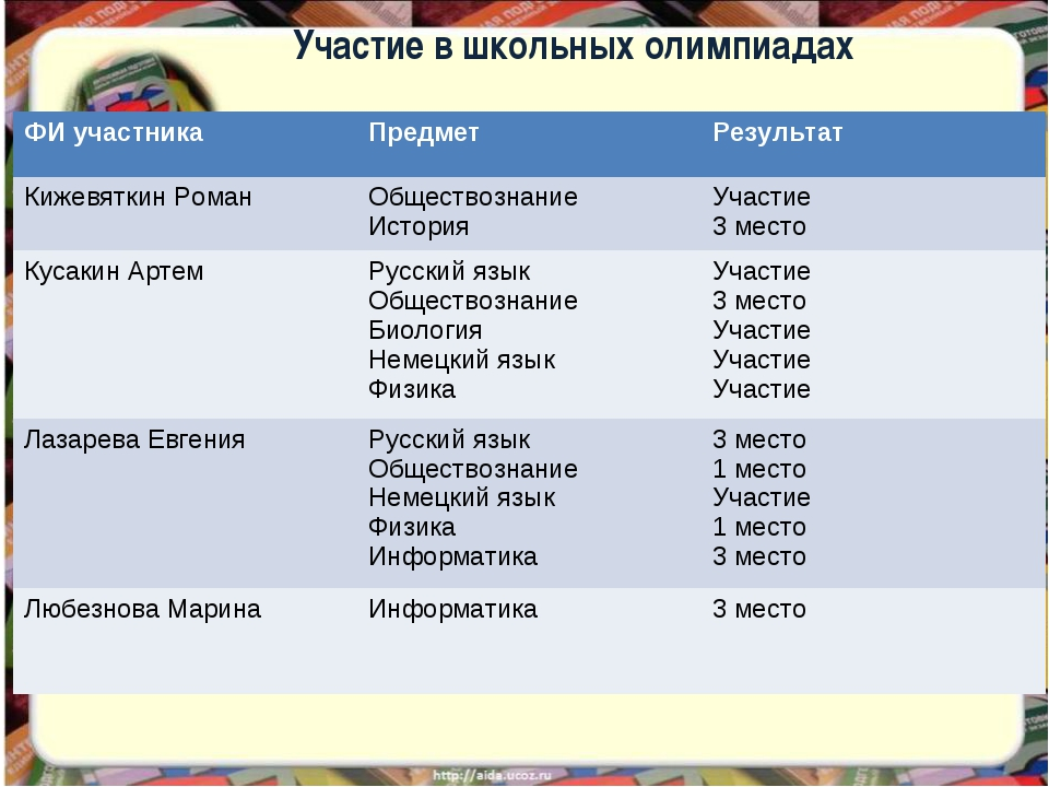 Участие в школьных олимпиадах ФИ участника Предмет Результат Кижевяткин Ром...
