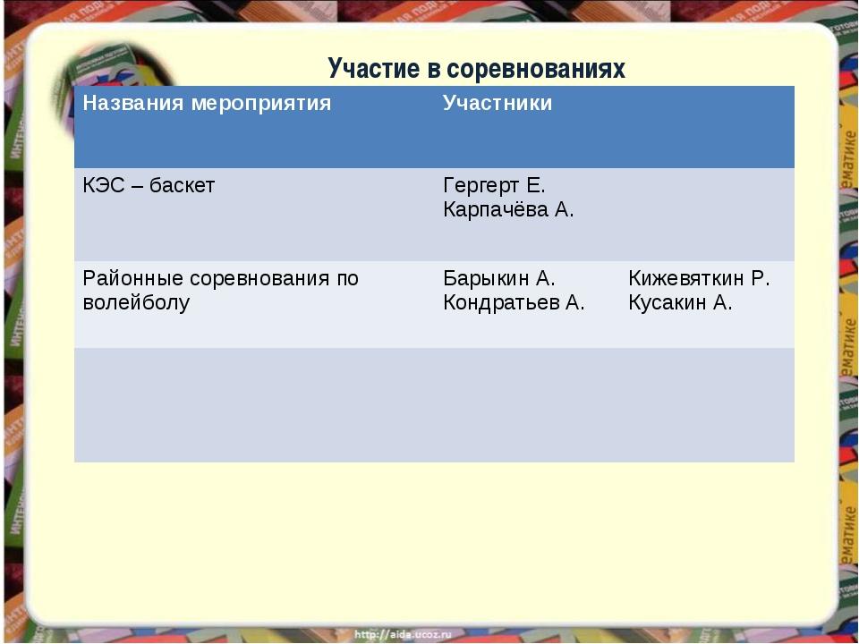 Участие в соревнованиях Названия мероприятияУчастники КЭС – баскет Гергерт...