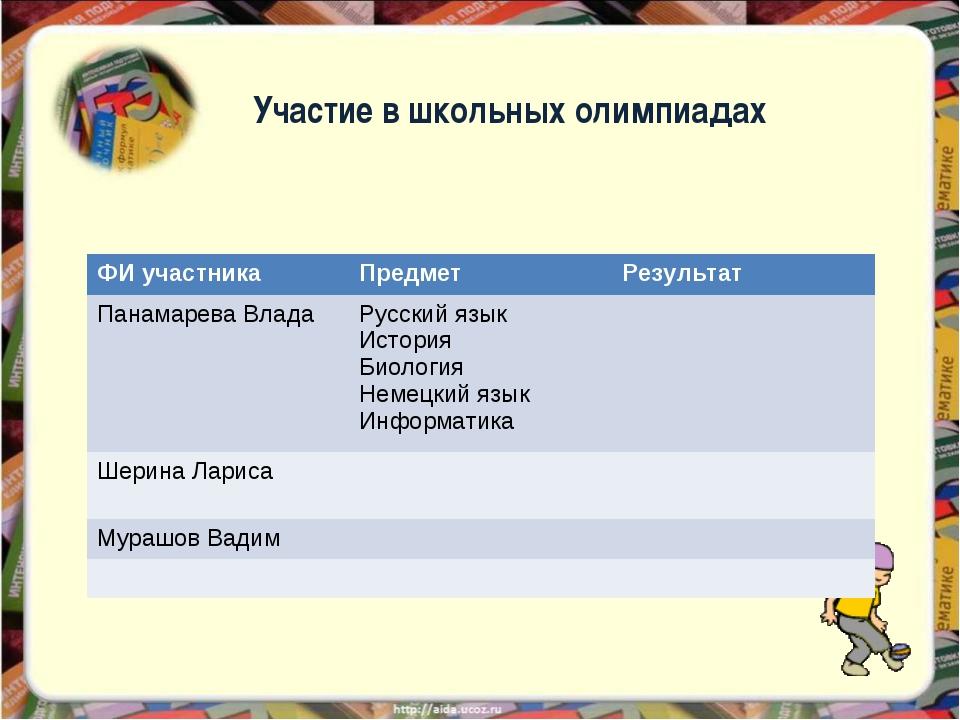 Участие в школьных олимпиадах ФИ участника Предмет Результат Панамарева Вла...