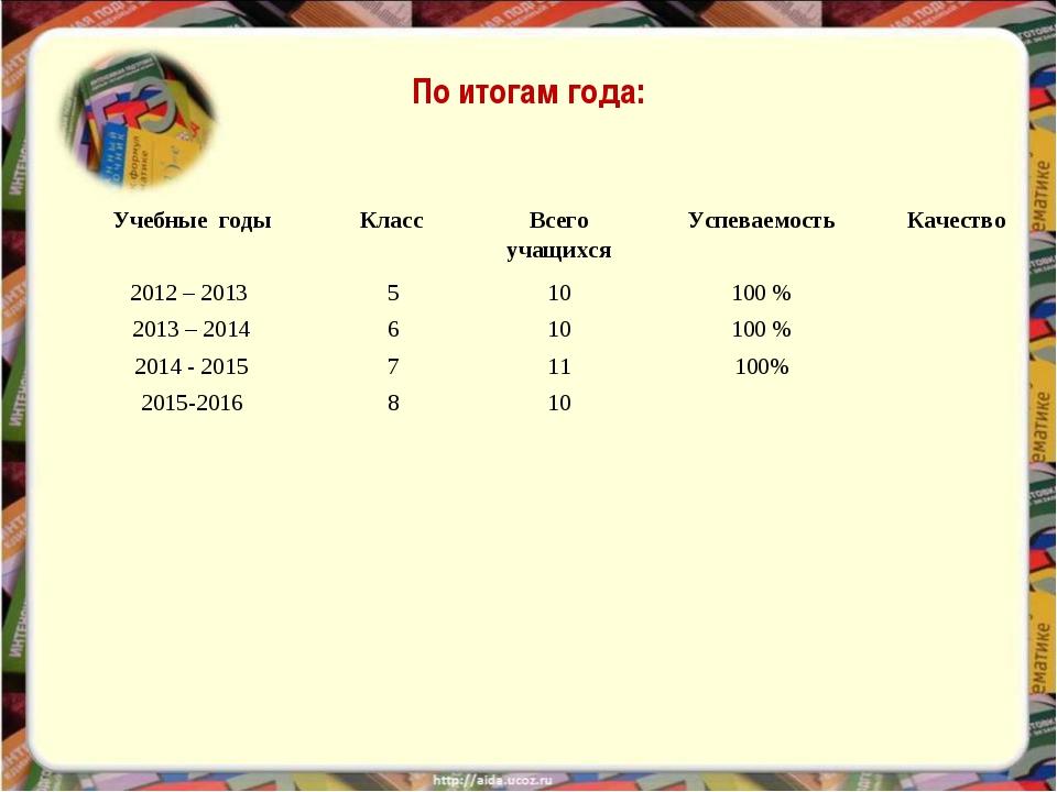 По итогам года: Учебные годыКласс Всего учащихсяУспеваемостьКачество 2012...
