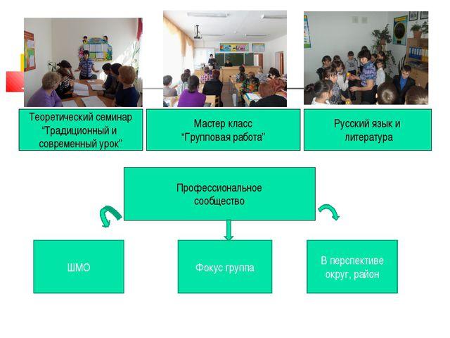 """Теоретический семинар """"Традиционный и современный урок"""" Мастер класс """"Группов..."""