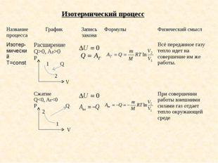 Изотермический процесс Название процесса График Запись закона Формулы Физичес