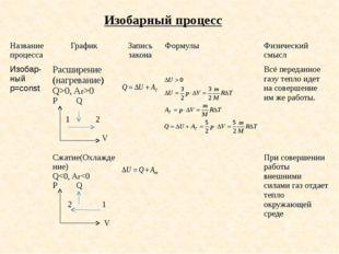 Изобарный процесс Название процесса График Запись закона Формулы Физический с