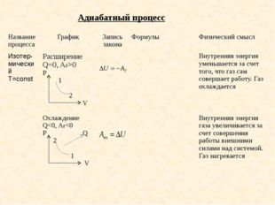 Адиабатный процесс Название процесса График Запись закона Формулы Физический