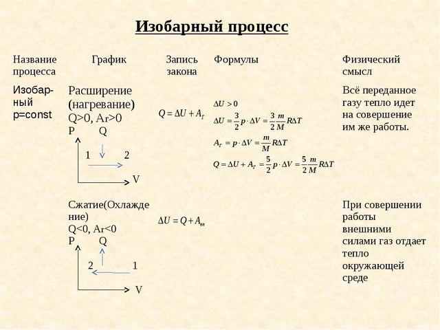 Изобарный процесс Название процесса График Запись закона Формулы Физический с...